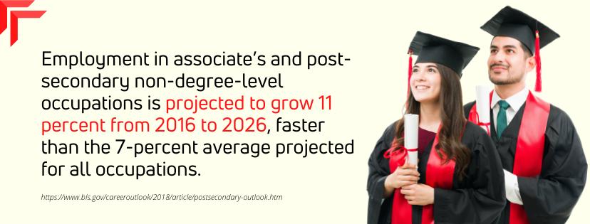 Fastest Online Associate's fact 4