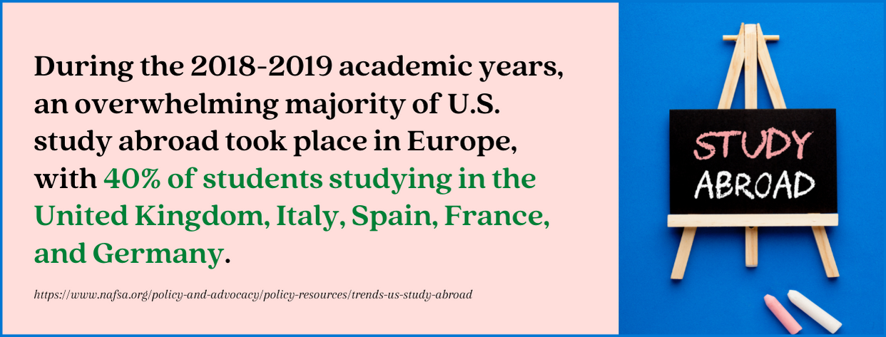 Best Study Abroad Programs fact 3