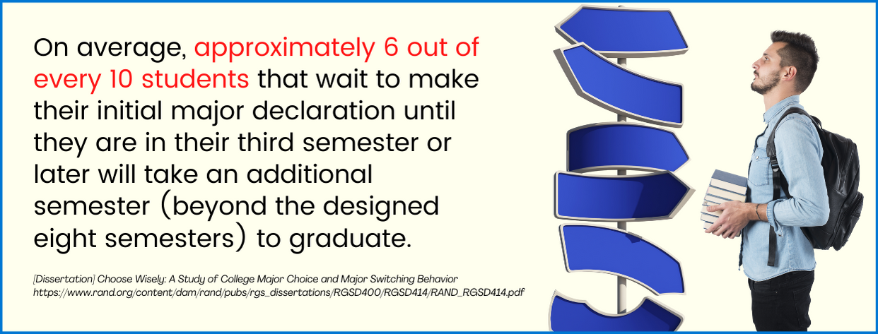 Undecided Majors fact 2