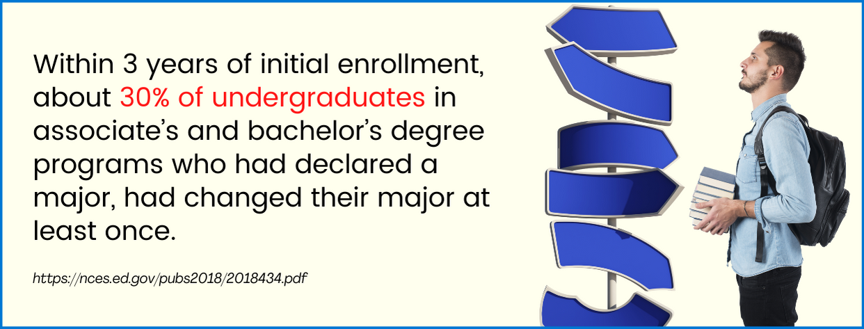 Undecided Majors fact 5